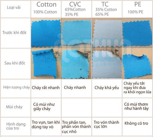 Một số cách kiểm tra chất lượng vải